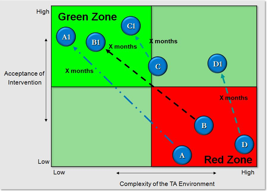 Red zones and green zones of project implementation